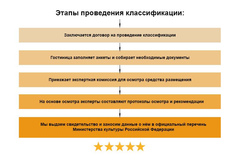 Сертификация на звездность отеля сертификация оборудования стоимость сруба дома